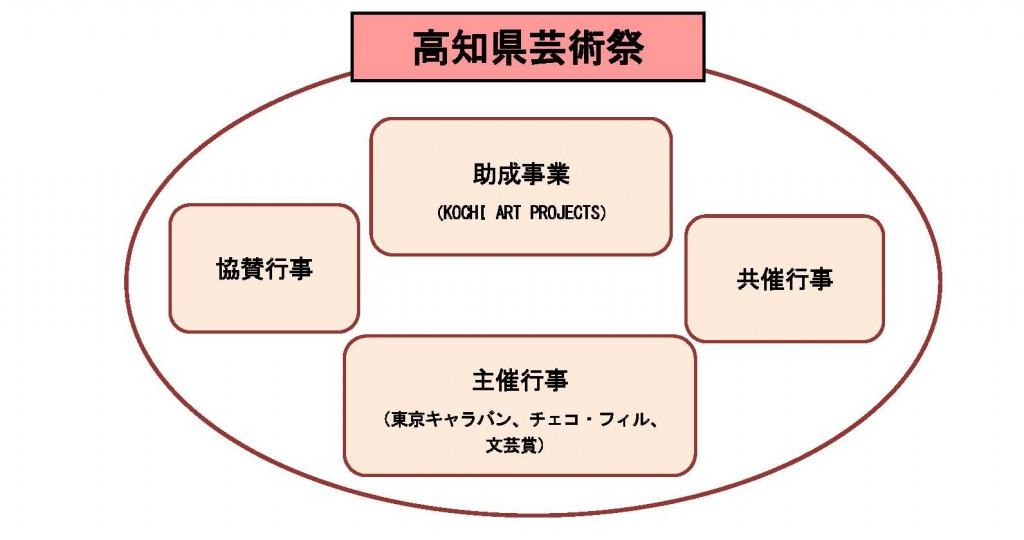 2018 芸術祭概要HP. 図pdf